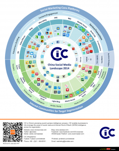 cic-2014-china-social-media-landscape-en-large